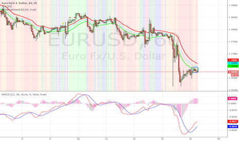 EURUSD: Another good entry for short