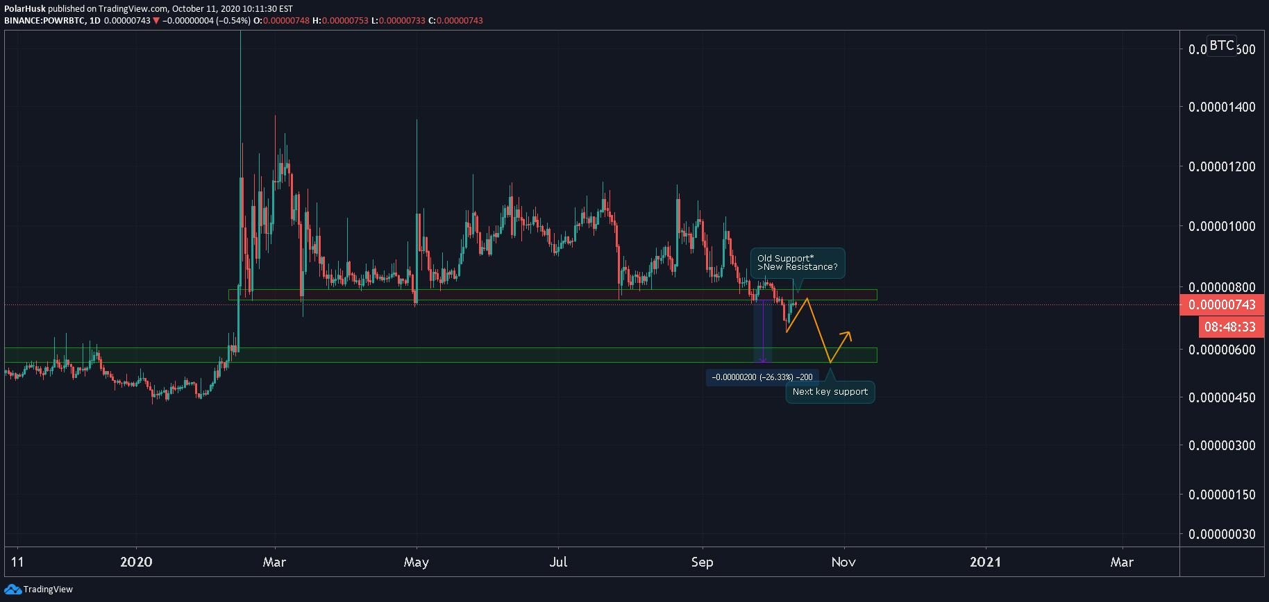 powr btc tradingview