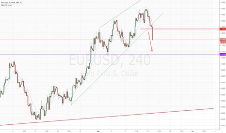 EURUSD: EURUSD trade update