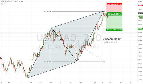USDCAD: ABCD on USDCAD 4H TF