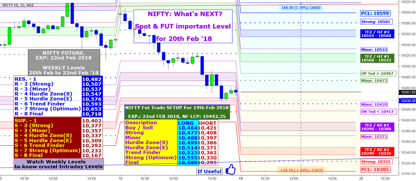 NIFTY: What's NEXT? Spot & FUT important Level for 20th Feb '18