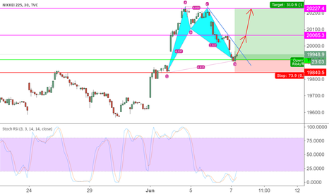 NI225: Nikkei going higher!