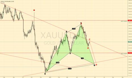 XAUUSD: Short then Long