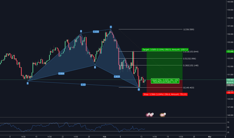 GBPJPY: Buy - GBPJPY Bullish Shark 4hr