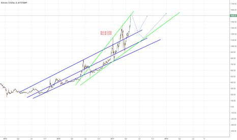 BTCUSD: Bitcoin long term, buying opportunities in future.