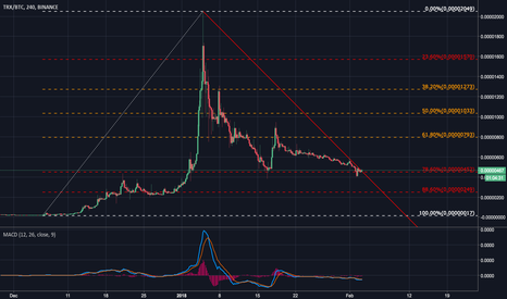 TRXBTC: TRON TRX Wants to go up for sure..