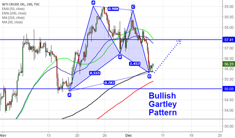 USOIL: US oil forms Bullish Gartley pattern , good to buy on dips