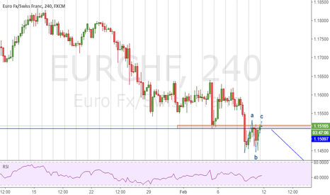 EURCHF: EURCHF Break Support zone