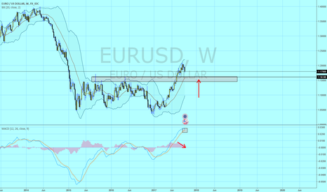 EURUSD: Time for some correction on weekly for EU