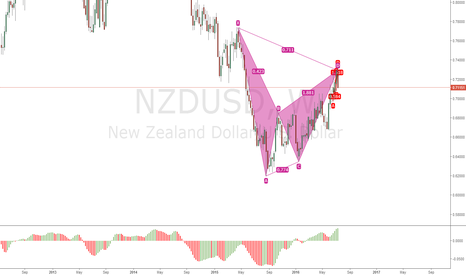 NZDUSD: NZDUSD - Bearish Gartley - Short