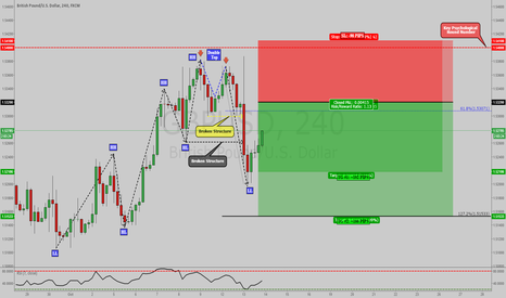 GBPUSD: GBPUSD: 2618 TRADE SETUP NEAR COMPLETION WITH BREAK IN STRUCTURE