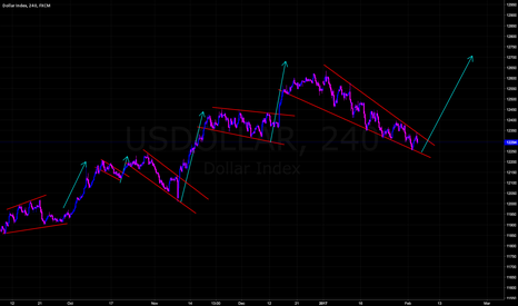 USDOLLAR: U.S. Dollar Pattern Correction will Likely End.