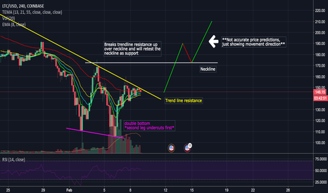 LTCUSD: LTC/USD Double Bottom Reversal