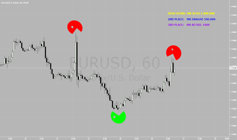 EURUSD: And the winner is...