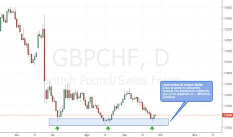 GBPCHF: GBPCHF   Importante Resistencia