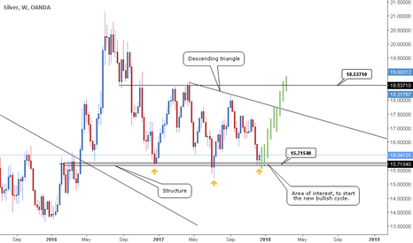 XAGUSD: Silver - Long term buys coming in.