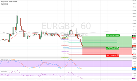 EURGBP: waiting for the RSI to go up above 40 before taking any action