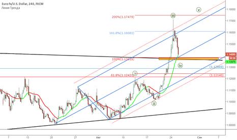 EURUSD: EUR/USD: Анализ тренда и обновленные уровни