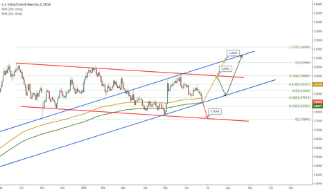 USDTRY: USDTRY time to long i think