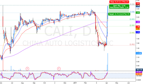 CALI: overextended chart
