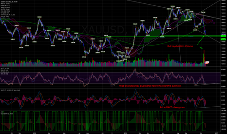 XAUUSD: Gold up coming soon!
