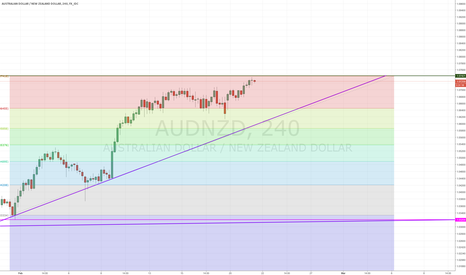 AUDNZD: Selling Position - AUDNZD