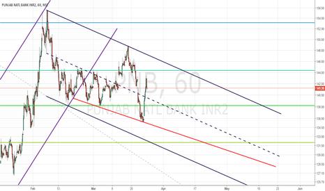 PNB: PNB trading setup