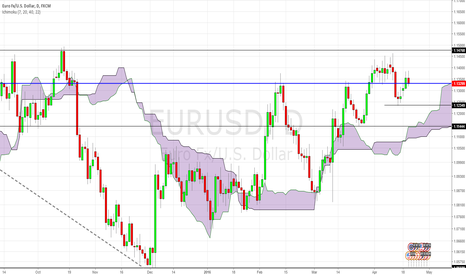 EURUSD: EURUSD: ECB Meeting : Risk event - Central Focus tomorrow.