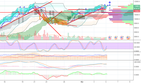 BTCUSD: BTC up lagi nih