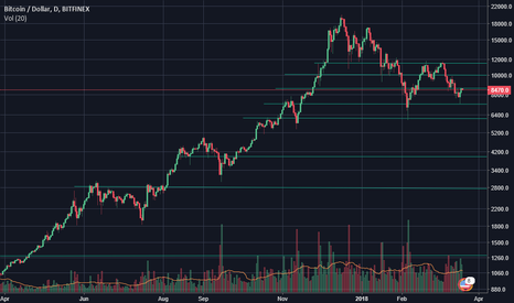 BTCUSD: resistance levels for btc