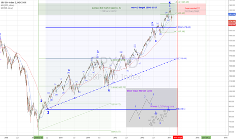 SPX: S&P Wave & Cycle Analysis 2009-2014