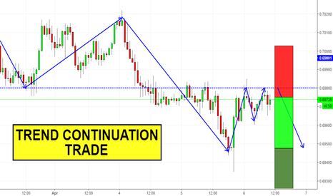 NZDUSD: Trend Continuation Trade on NZDUSD