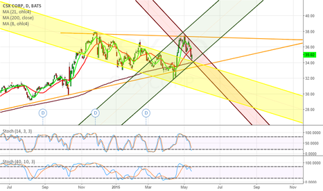 CSX: Possible Bullish Flag noted in CSX