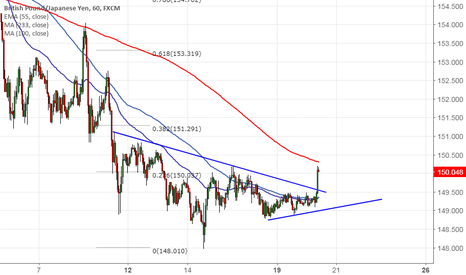 GBPJPY: GBP/JPY trades above trend line, good to buy on dips