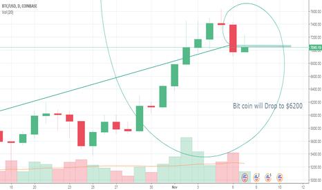 BTCUSD: ACE Bitcoin predication