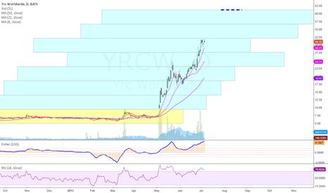 YRCW: YRCW long