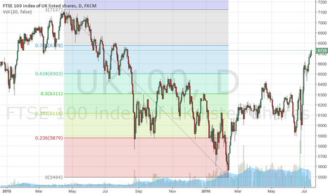 UK100: UK100 nearing potential reversal @ around 6780 or just below