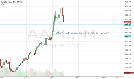 AAPL: Long Term Support Levels