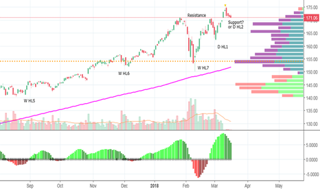 QQQ: QQQ after 4 days of red candles is reaching new support level?