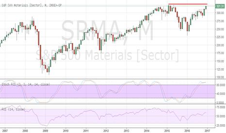 S5MATR: Materials Sector approaching critical highs