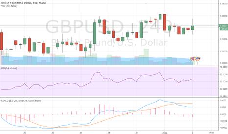 GBPUSD: GBP/USD BEARISH