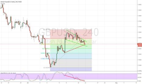 GBPUSD: Long GBPUSD - Bullish Divergence and Falling Wedge