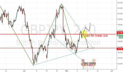 GBPJPY: before trade in gbpjpy