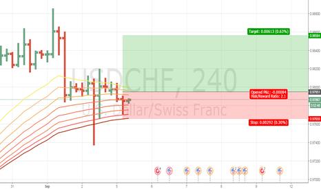 USDCHF: USD CHF Buy