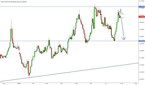 EURTRY: EurTry looking for short