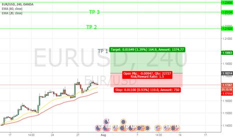 EURUSD: BUY STOP EUR/USD @ 1.18214 SL @ 1.17114  TP1 @ 1.19863