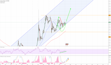 BTCUSD: Possible Upwards Movement after sideways stage