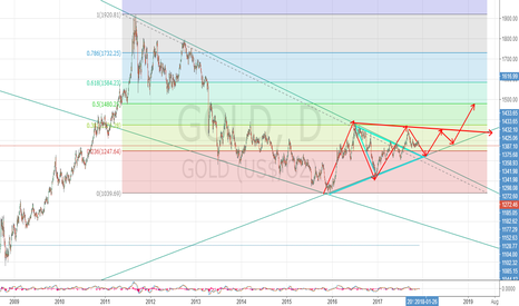 GOLD: look at the picture .notice the triangle red line