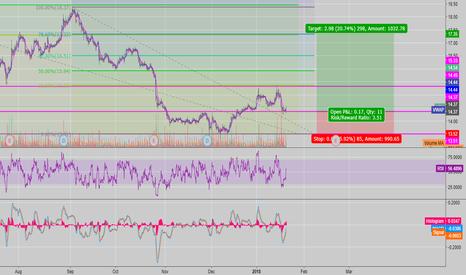 ABX: ABX - Trend Analysis + Fib Retracement (LONG)