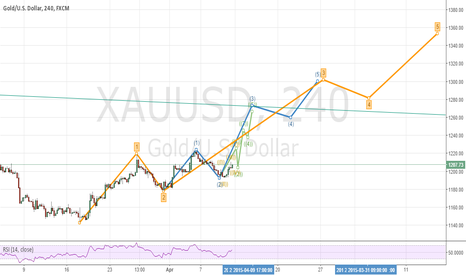 XAUUSD: gold elliot short term